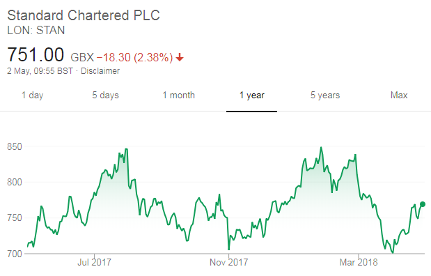 Standard Chartered share price
