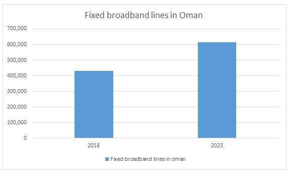 Africa and Middle East telecoms: Oman
