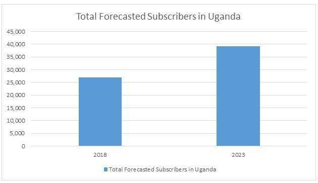Africa and Middle East telecoms: Uganda