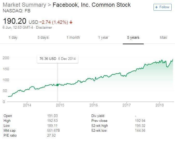 Facebook shares: as tech stocks boom, social media giant