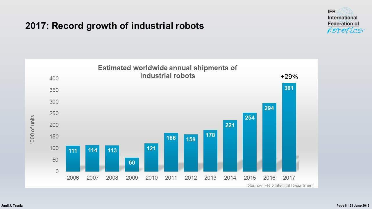 Industrial robots have seen a surge in adoption