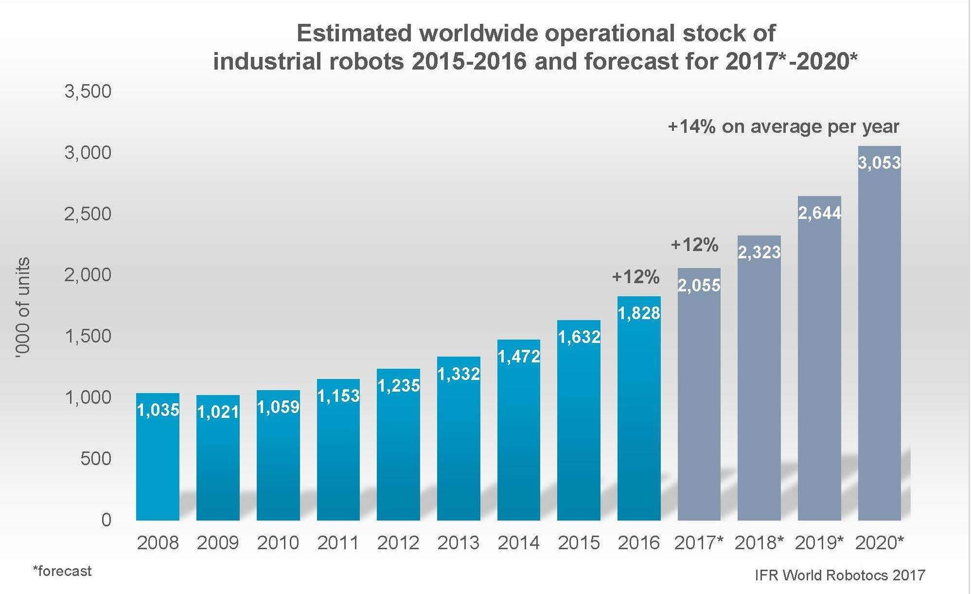 Industrial robots are expected to double by 2020