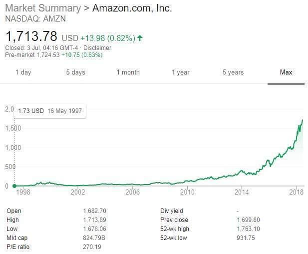 Amazon acqusitions