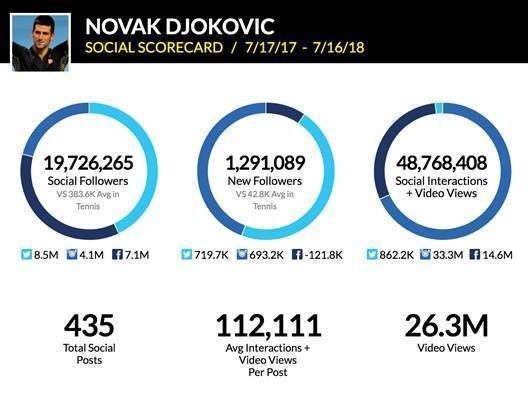 Novak Djokovic net worth - Verdict