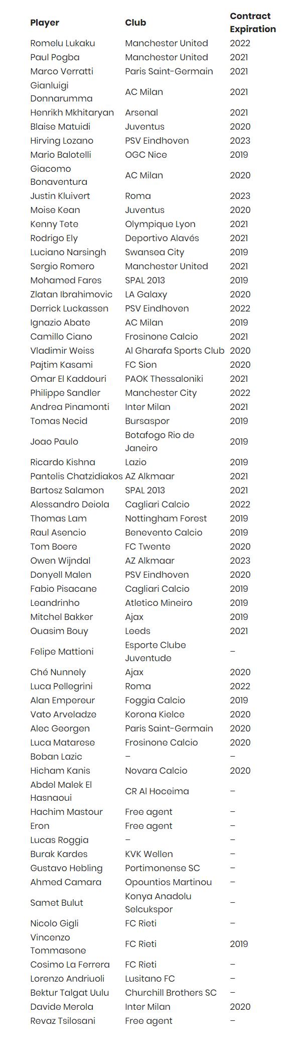 Mino Raiola's client list