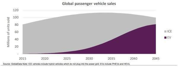 GlobalData graph showing predicted sales of internal combustion engine vehicles versus electric vehicles