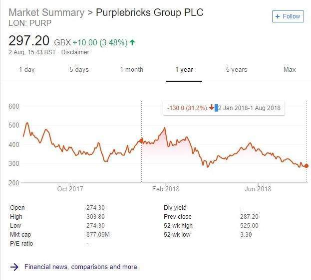 Purplebricks share price