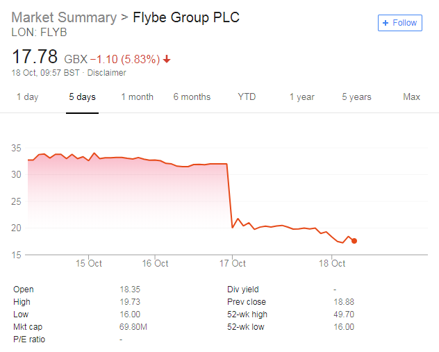 Flybe share price tumbles as losses predicted, but is it the
