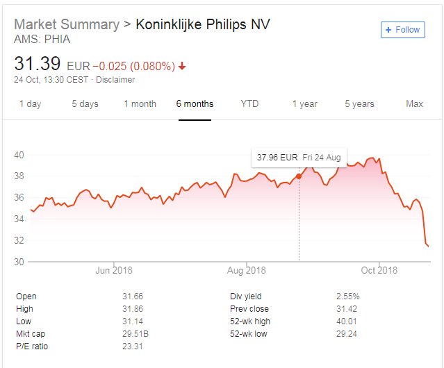Philips share price
