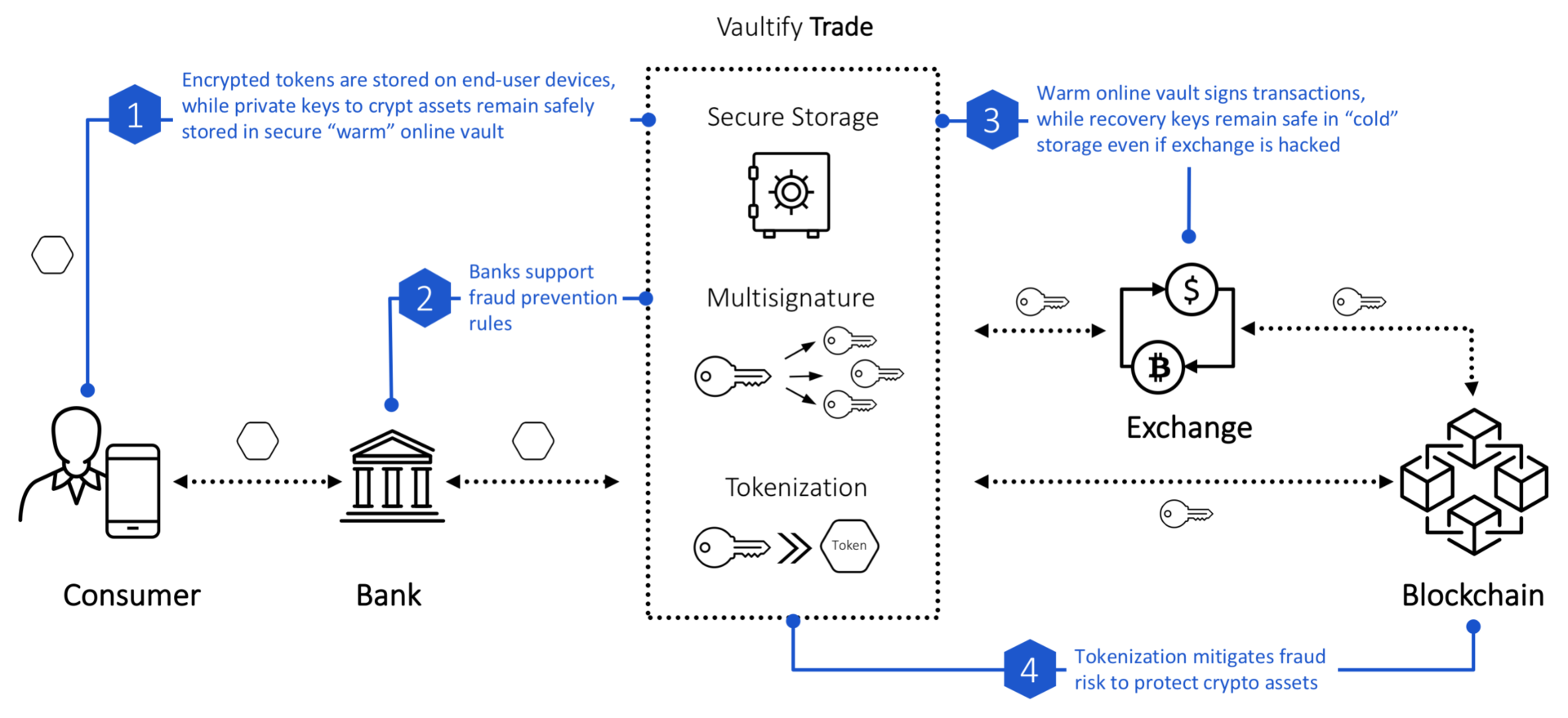 Vaultify Trade