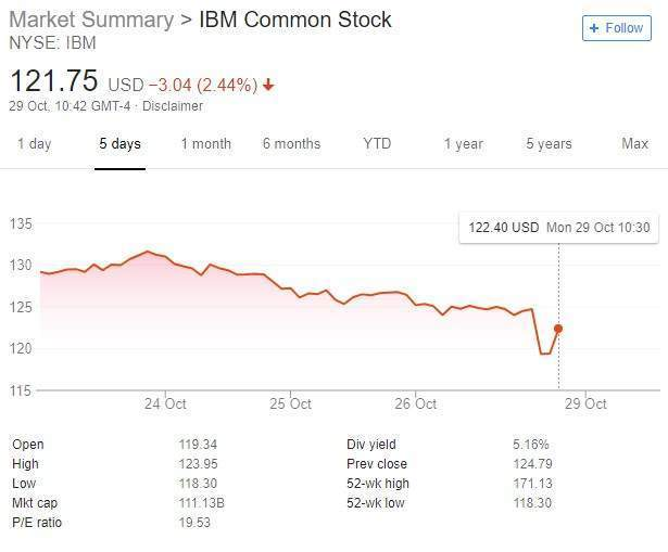 IBM share price following markets opening