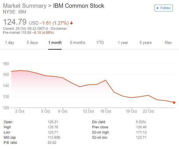 IBM share price