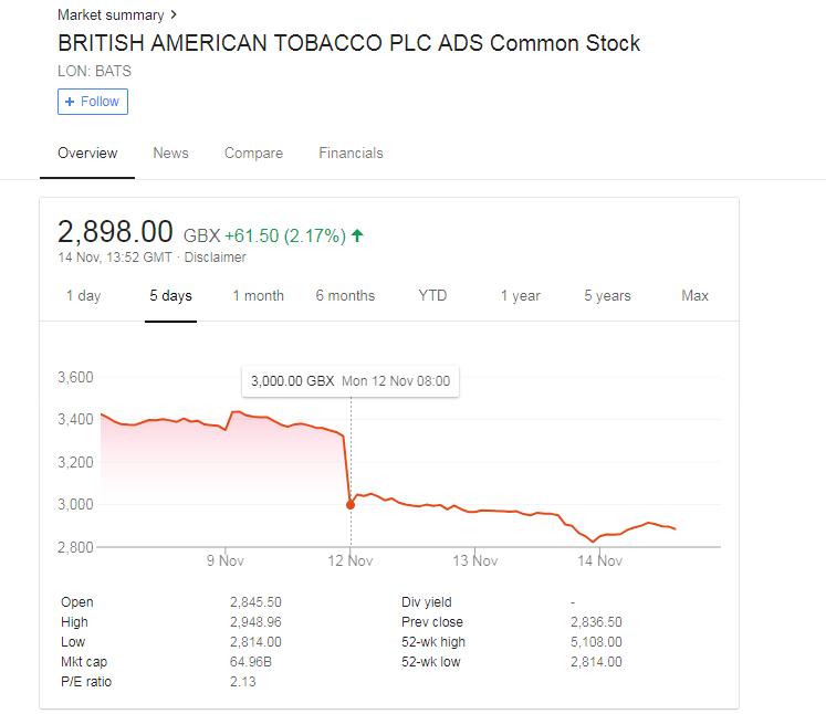 BRITISH AMERICAN TOBACCO share price