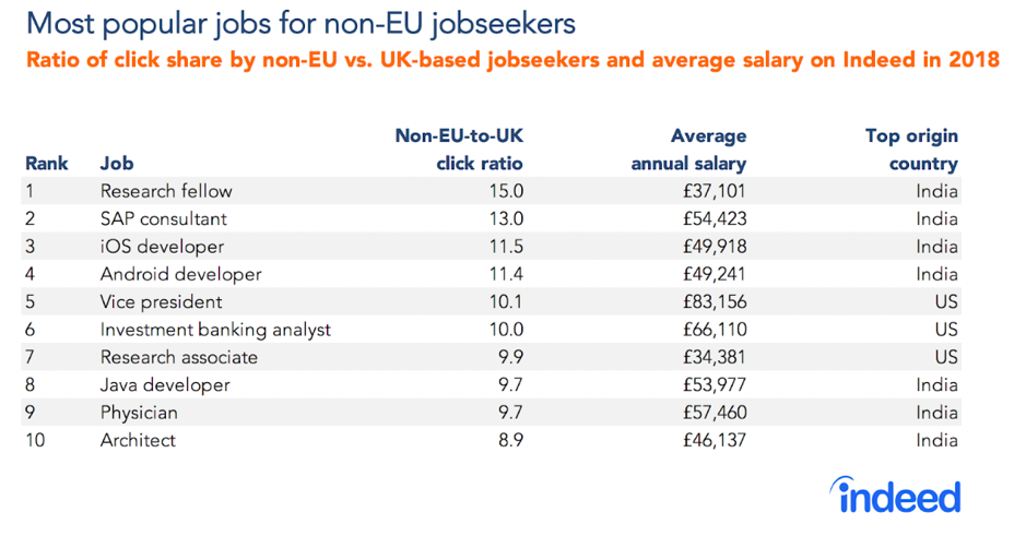 UK tech sector jobs