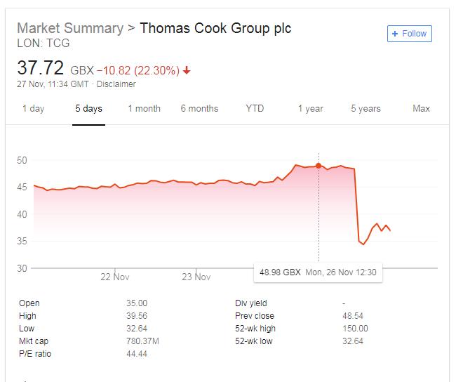Thomas Cook share price