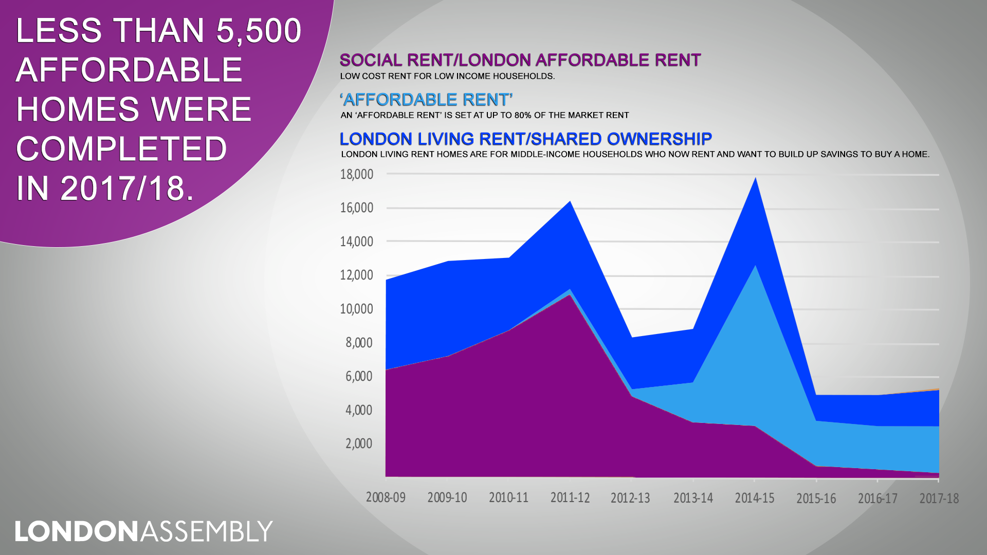 London affordable housing - new homes