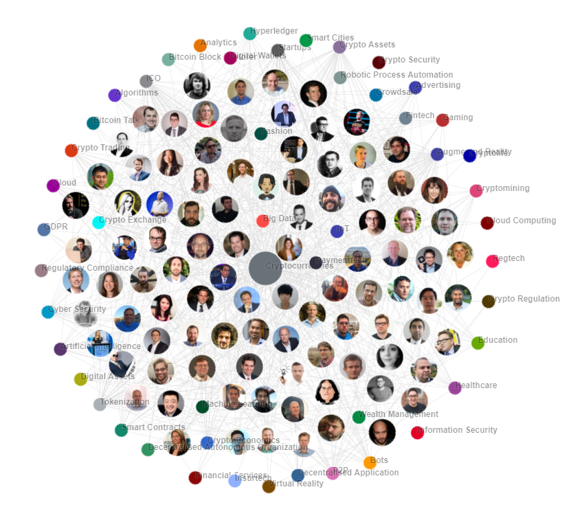 Top ten influencers in blockchain