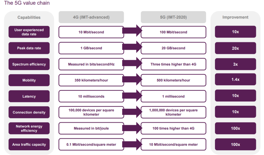5G value chain