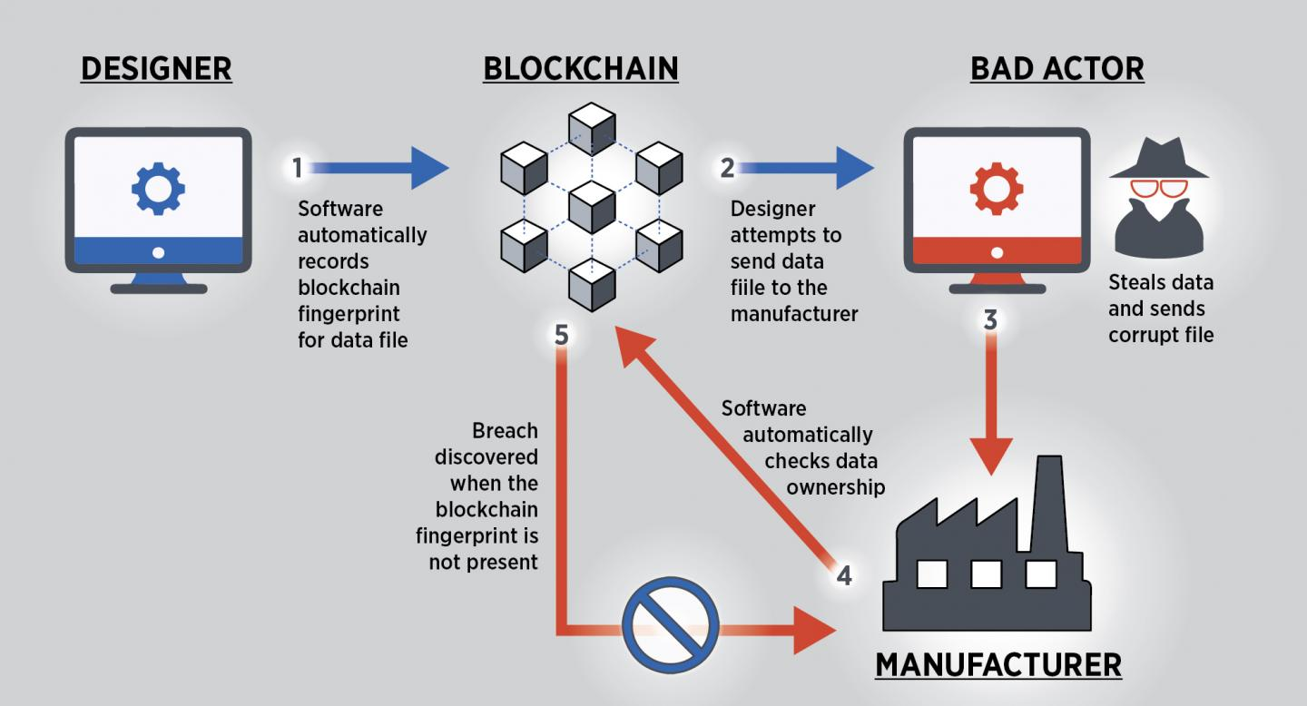 How blockchain could be applied to smart manufacturing to improve security