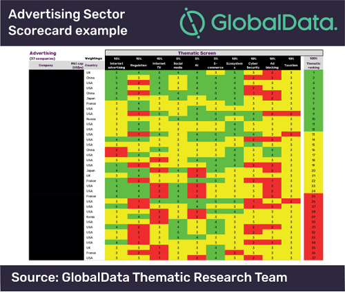 Advertising sector scorecard example