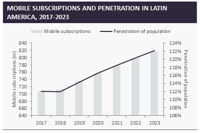 Mobile subscriptions and penetration in Latin America