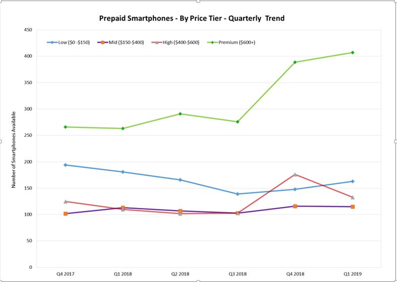 Pre-paid smartphone prices: One in two US phones are $600+