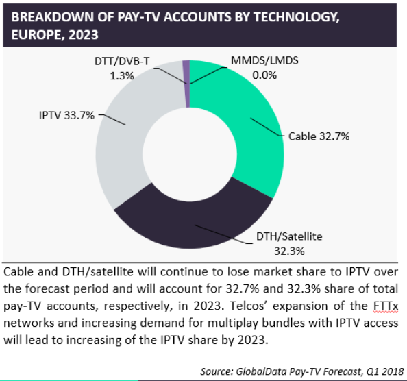 IPTV market share europe: IPTV will unseat Cable by 2023