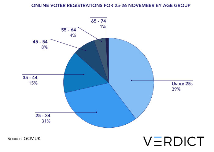 online voter registrations