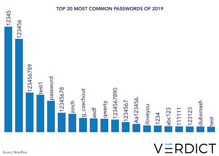 most common passwords 2019