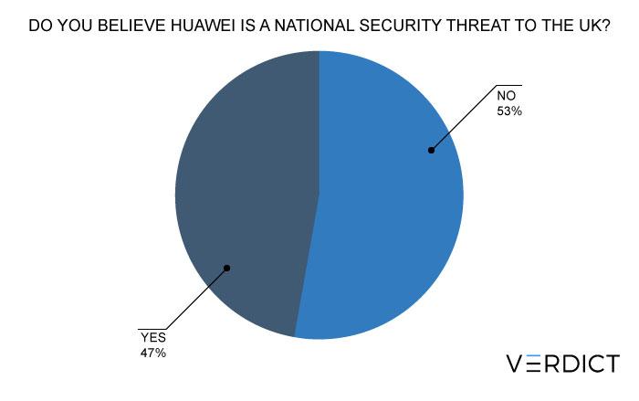 Huawei uk 5g