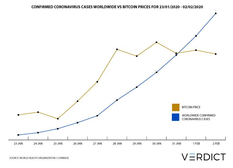 Bitcoin price coronavirus