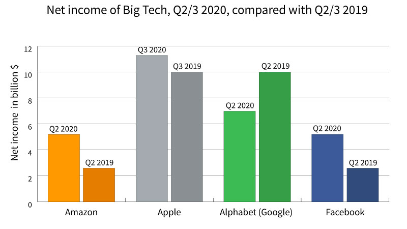 big tech results net income