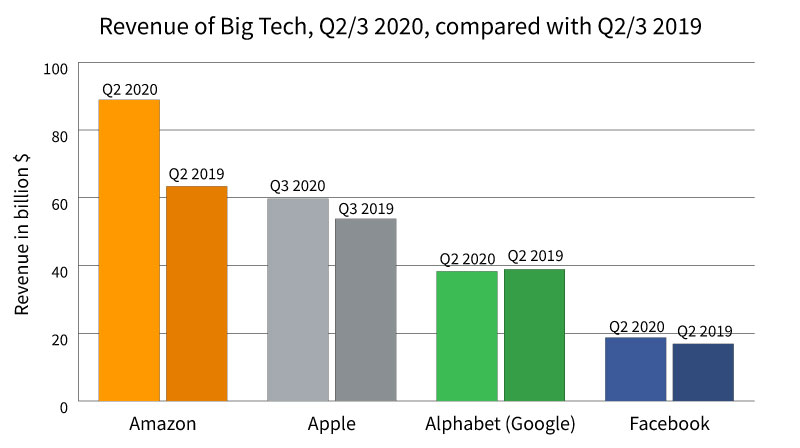 big tech results revenues
