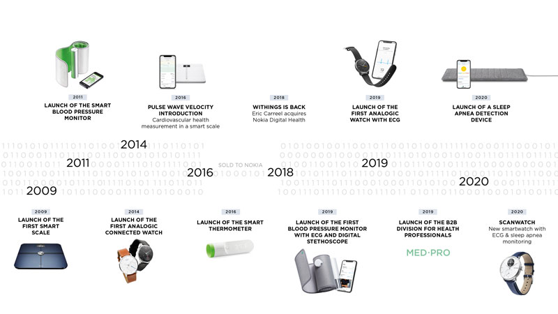 withings funding timeline