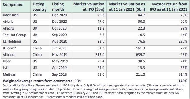 ecommerce IPOs
