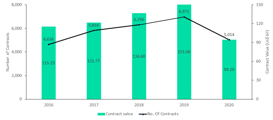 Source: Equipment and Services Analytics, GlobalData Oil and Gas *Contract value based on disclosure by contractor/issuer companies in public domain © GlobalData