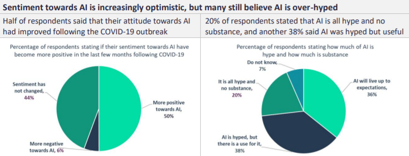 ai hype - AI and Covid's symbiotic relationship may make for tech's Trojan horse